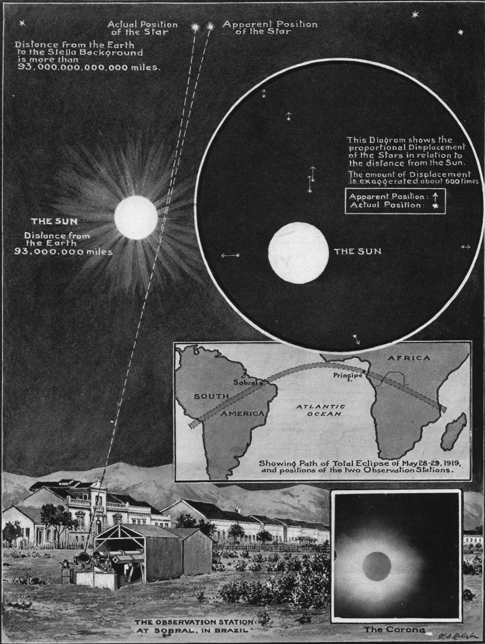 Os resultados da expedição de Eddington, em 1919, mostraram, conclusivamente, que a Teoria Geral da Relatividade descrevia com êxito o desvio da luz das estrelas em torno de objetos maciços, derrubando a concepção newtoniana. (Fonte: The Illustrated London News, 1919)